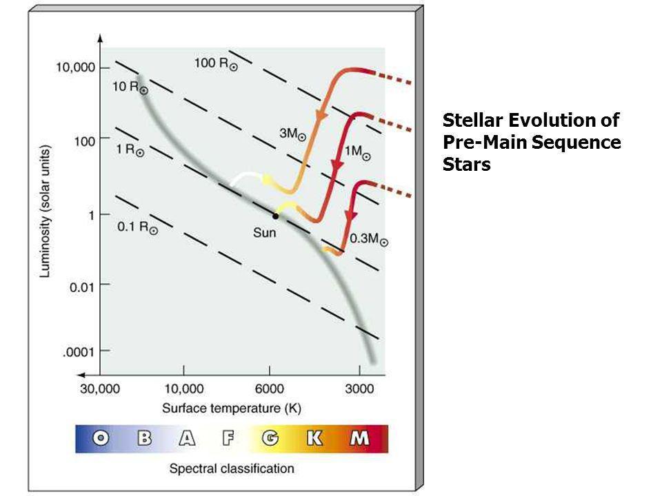 Stellar Evolution of Pre-Main Sequence Stars