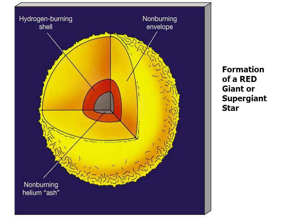 Formation of a RED Giant or Supergiant Star