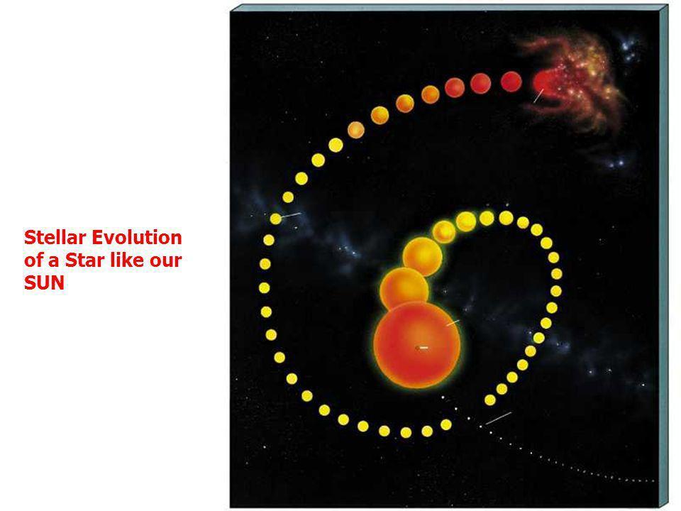 Stellar Evolution of a Star like our SUN