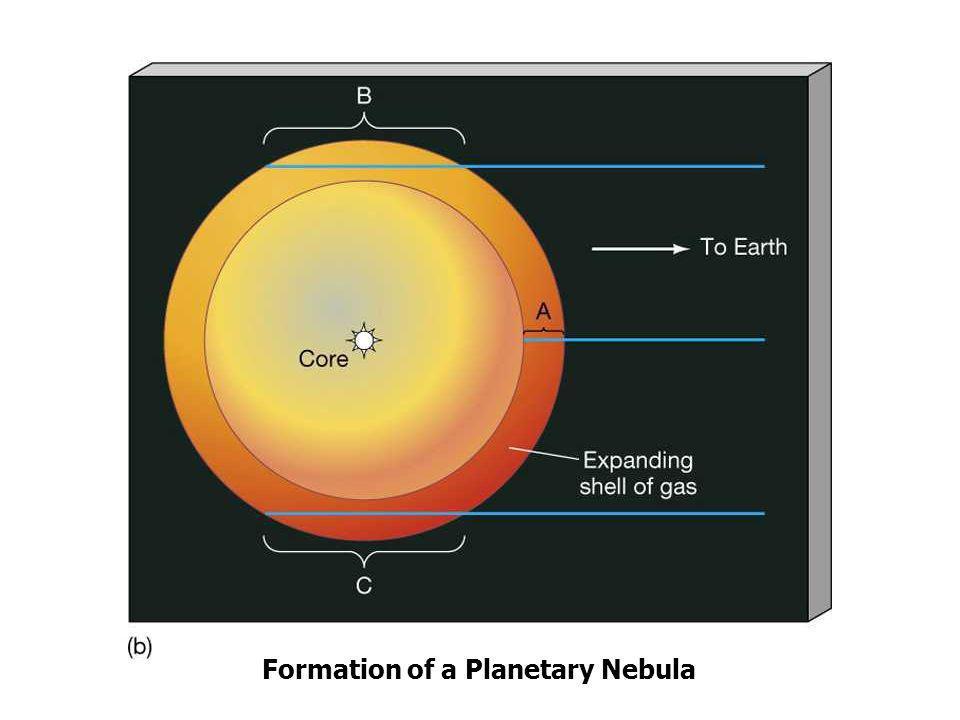Formation of a Planetary Nebula