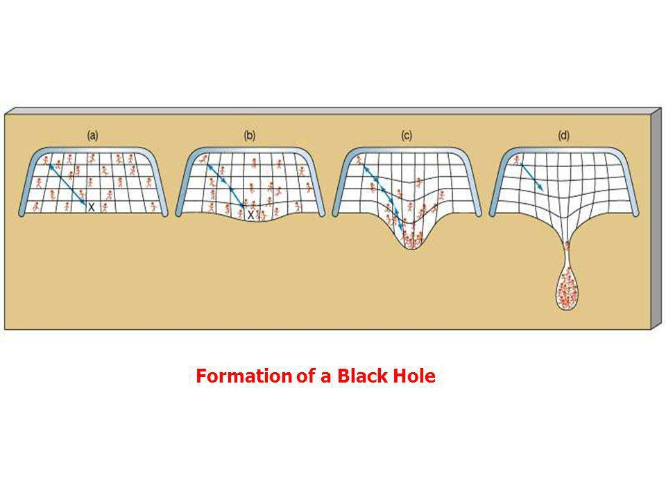Formation of a Black Hole