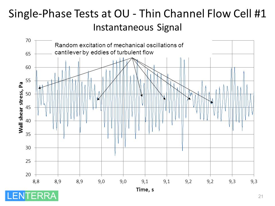 Single-Phase Tests at OU - Thin Channel Flow Cell #1