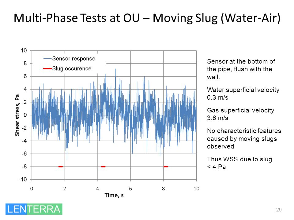 Multi-Phase Tests at OU – Moving Slug (Water-Air)