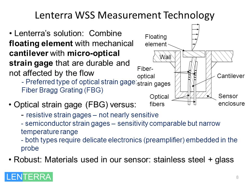 Lenterra WSS Measurement Technology