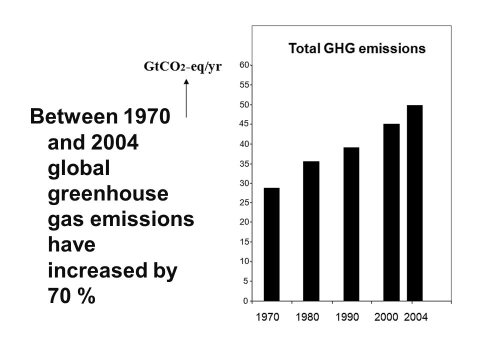 Between 1970 and 2004 global greenhouse gas emissions have increased by 70 %