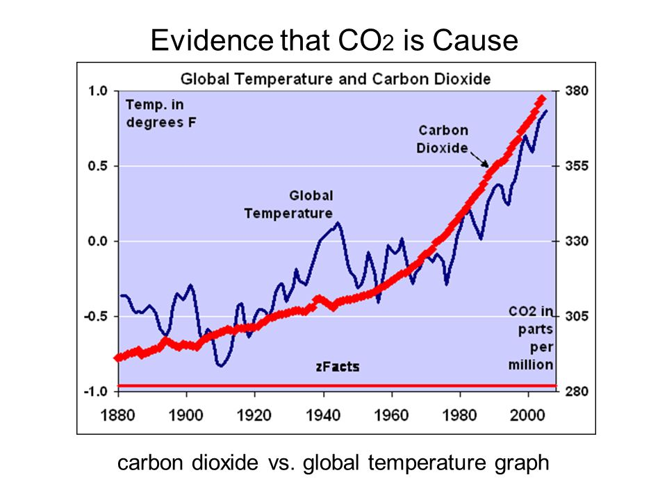 Evidence that CO2 is Cause