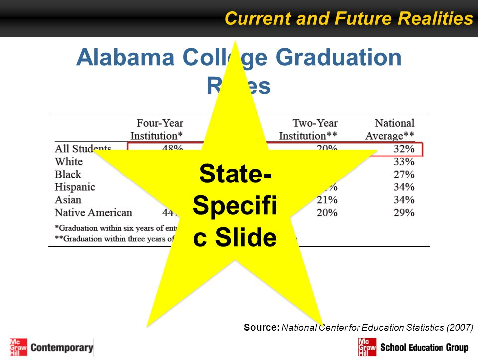 Alabama College Graduation Rates
