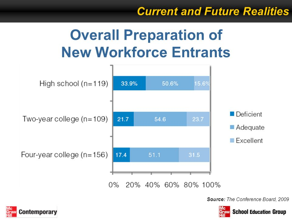 Overall Preparation of New Workforce Entrants