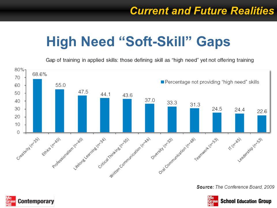High Need Soft-Skill Gaps