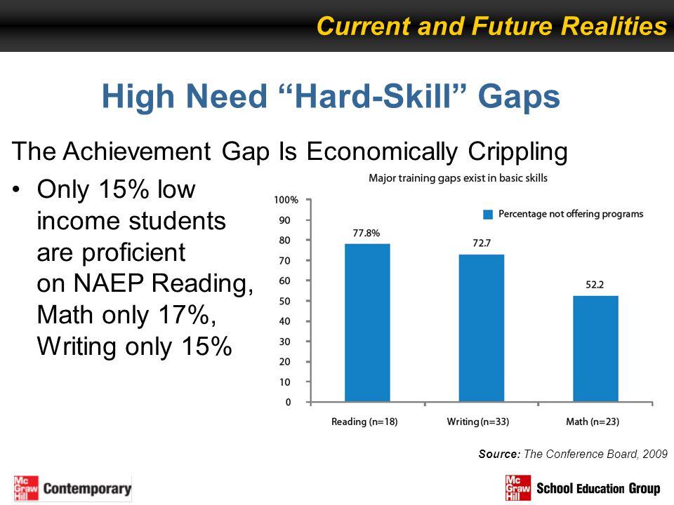 High Need Hard-Skill Gaps