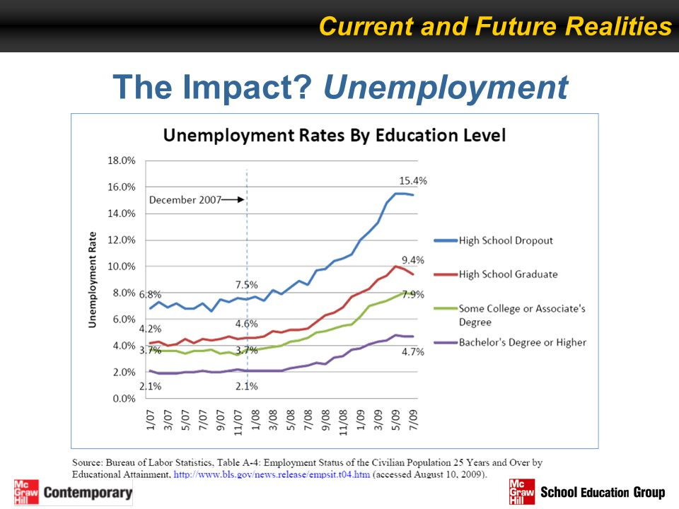 The Impact Unemployment