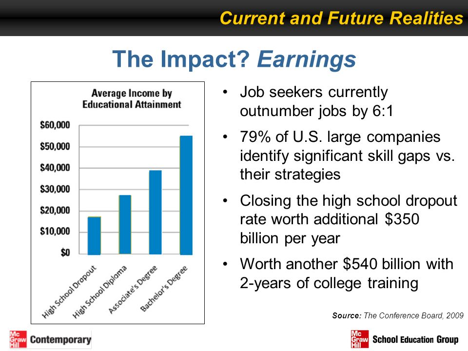 The Impact Earnings Current and Future Realities