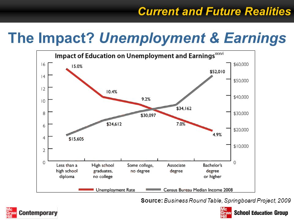 The Impact Unemployment & Earnings