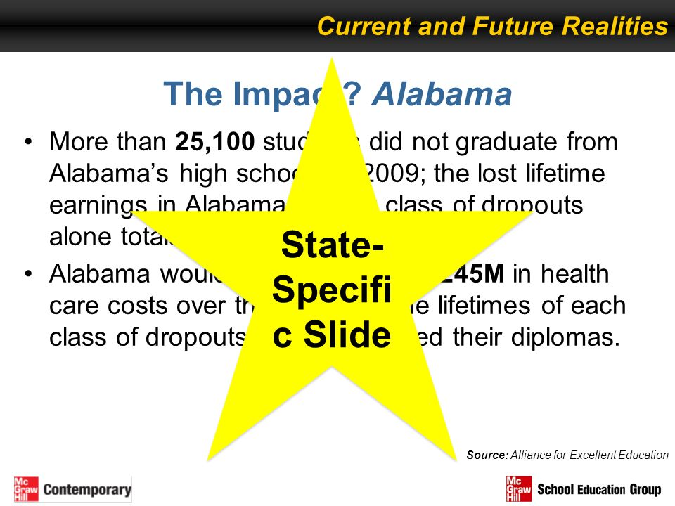 State-Specific Slide The Impact Alabama Current and Future Realities