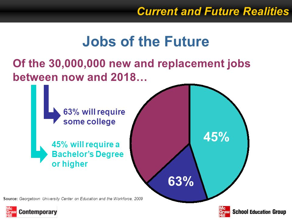 Jobs of the Future 45% 63% Current and Future Realities