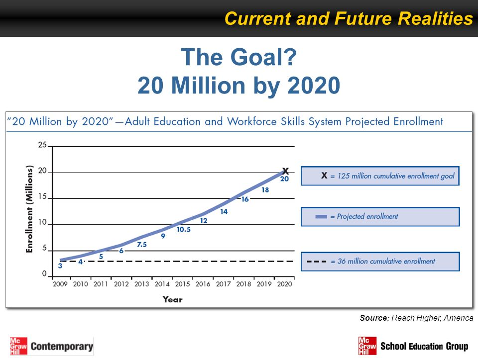 The Goal 20 Million by 2020 Current and Future Realities