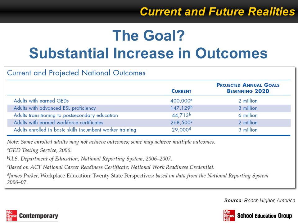 The Goal Substantial Increase in Outcomes