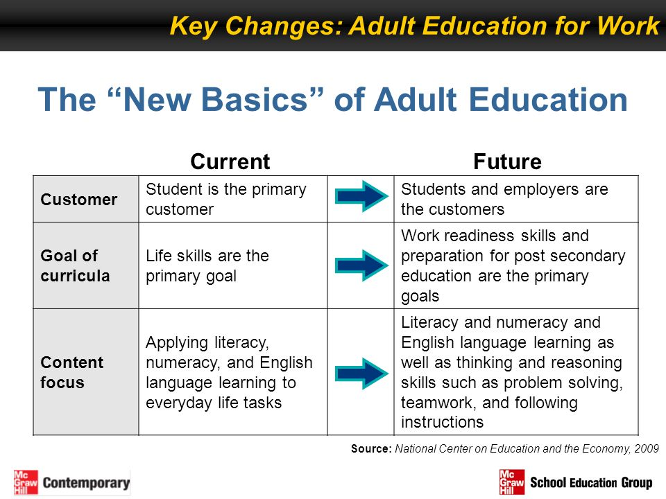The New Basics of Adult Education