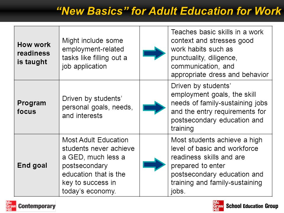 New Basics for Adult Education for Work