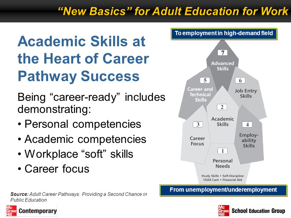Academic Skills at the Heart of Career Pathway Success