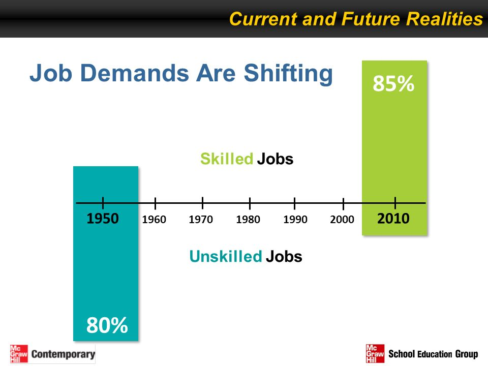 Job Demands Are Shifting