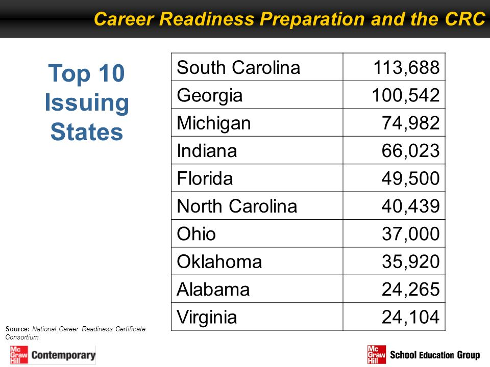 Top 10 Issuing States Career Readiness Preparation and the CRC