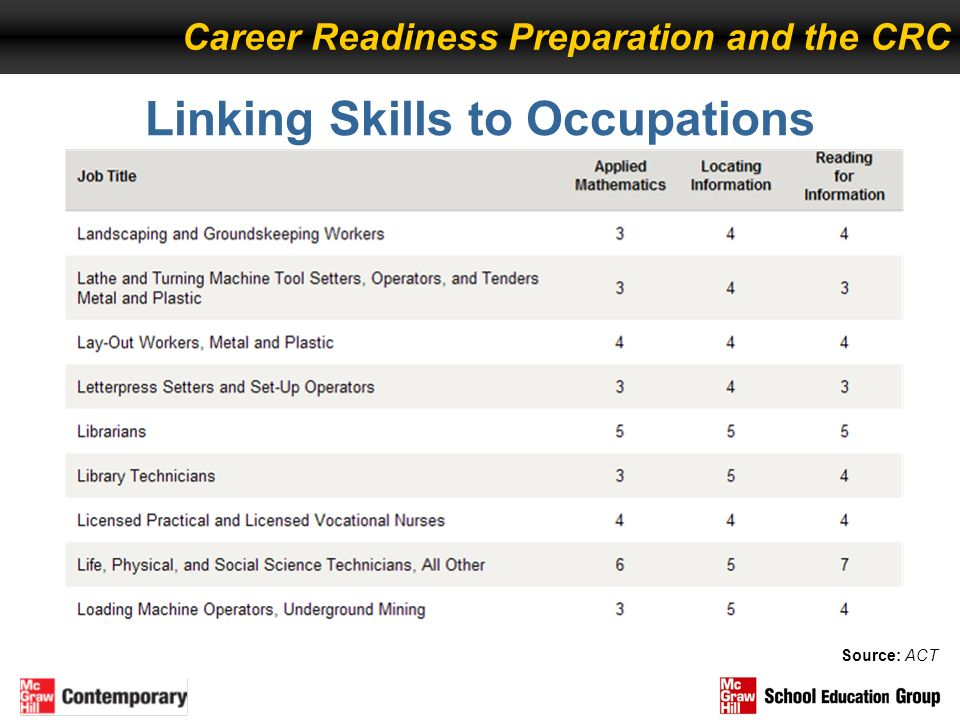 Linking Skills to Occupations