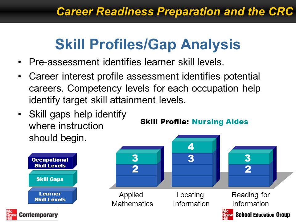 Skill Profiles/Gap Analysis