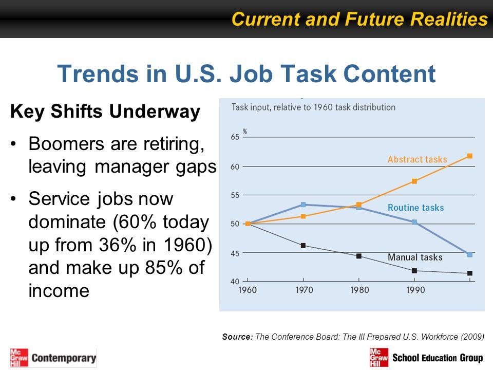 Trends in U.S. Job Task Content