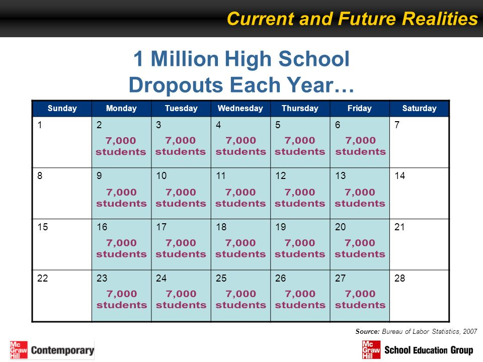 1 Million High School Dropouts Each Year…