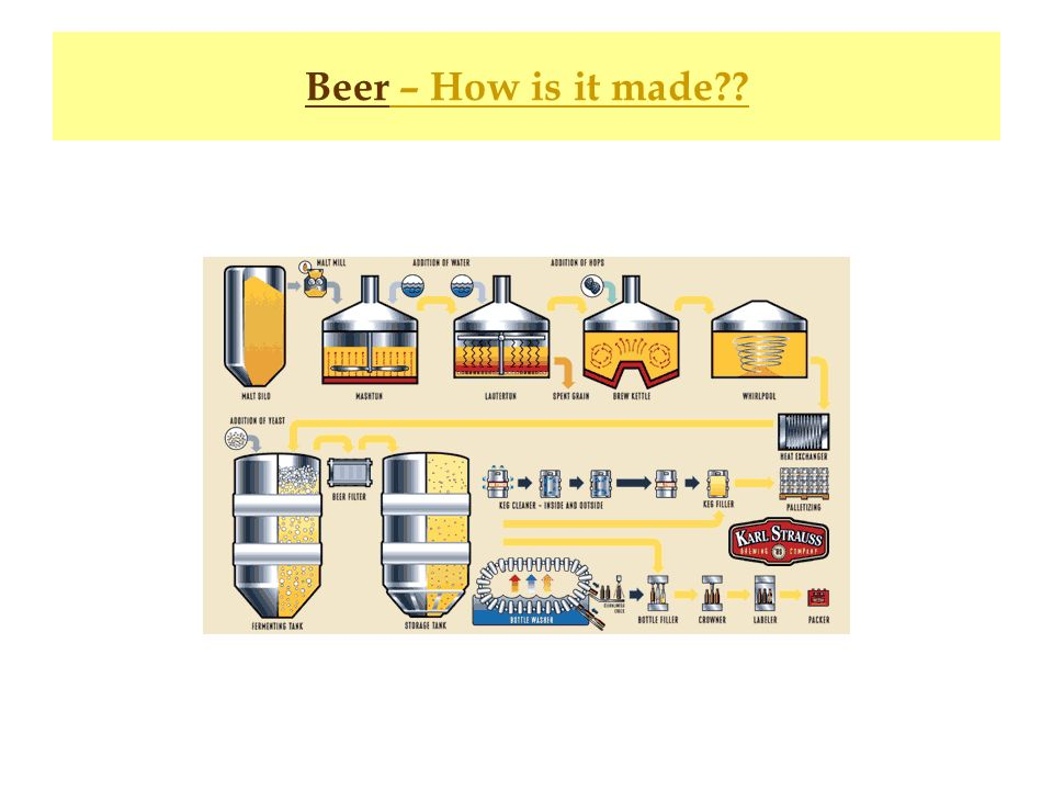 Beer – How is it made