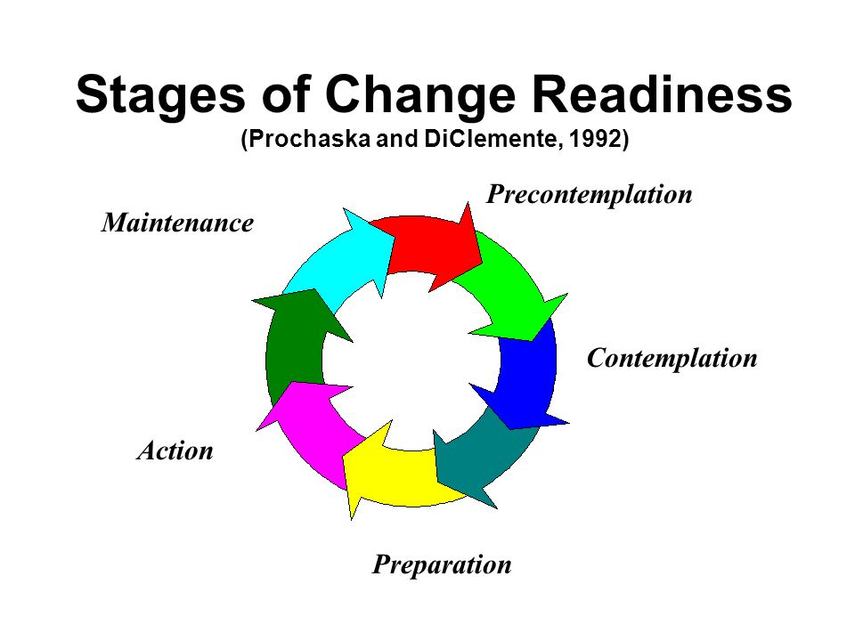 Stages of Change Readiness (Prochaska and DiClemente, 1992)