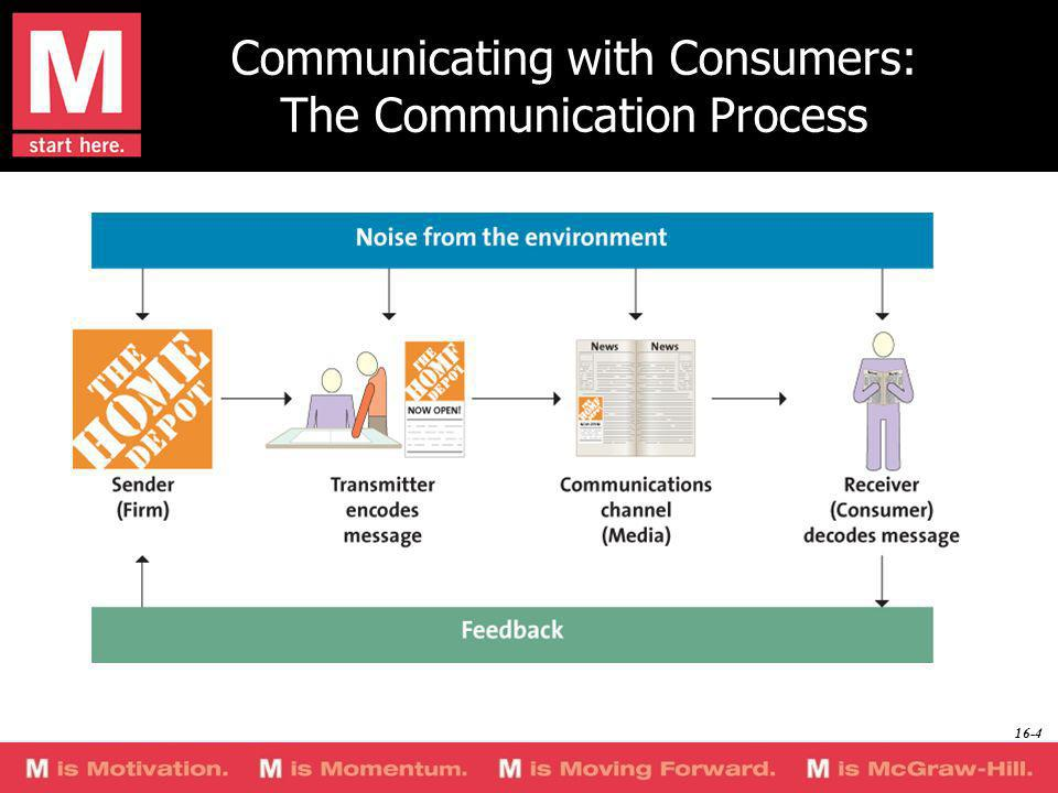 Communicating with Consumers: The Communication Process