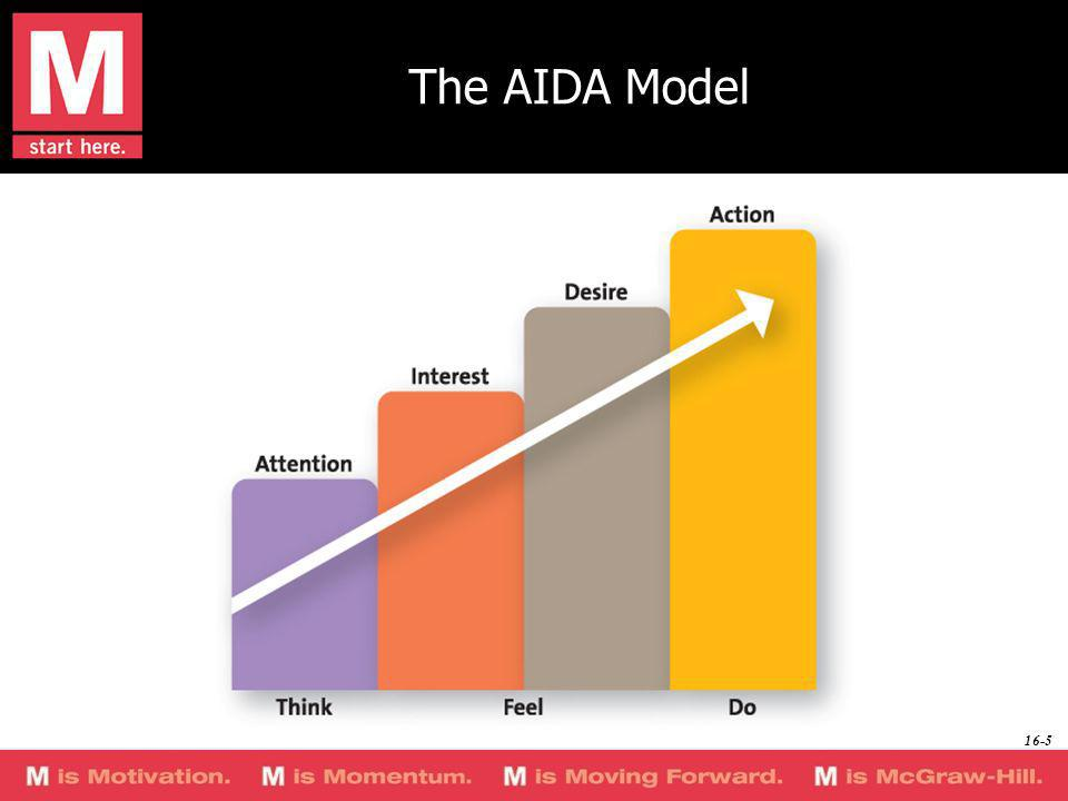 The AIDA Model The AIDA model provides a basis for understanding how marketing communications works.
