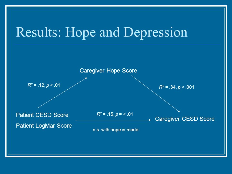 Results: Hope and Depression