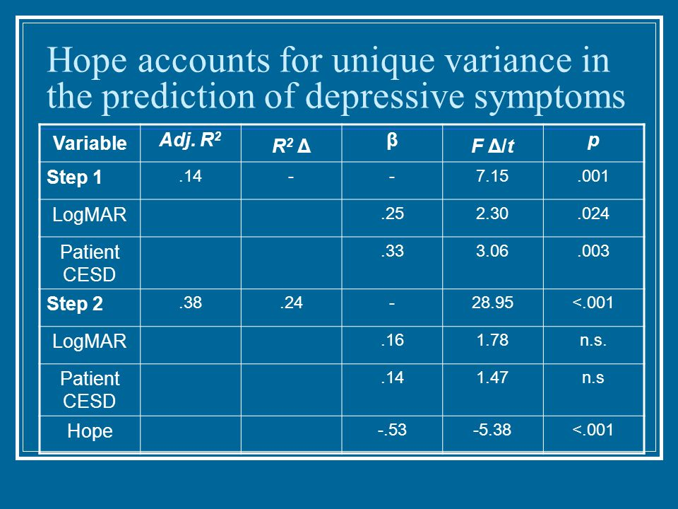 Hope accounts for unique variance in the prediction of depressive symptoms