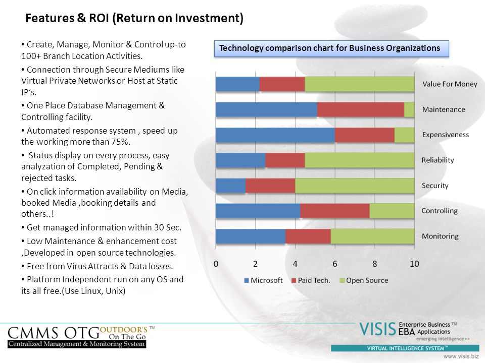 Features & ROI (Return on Investment)