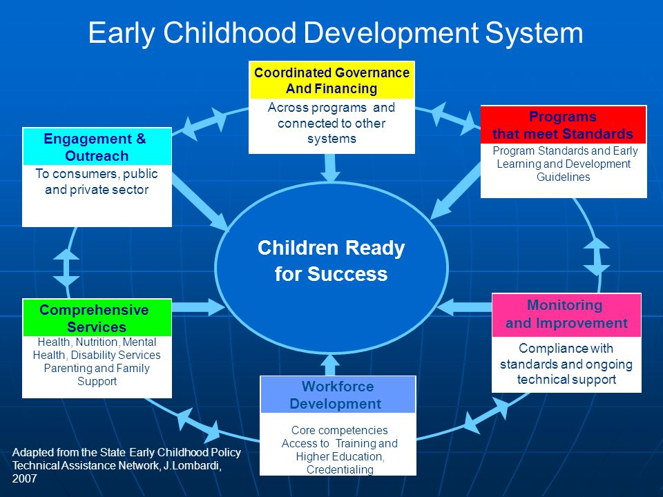 Coordinated Governance Children Ready for Success