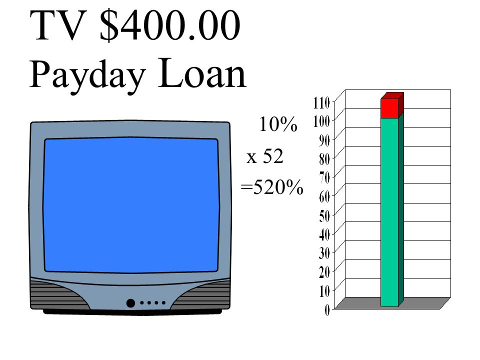 TV $400.00 Payday Loan 10% x 52. =520%