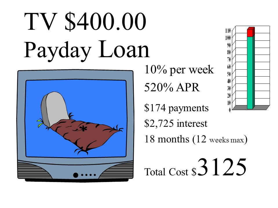 TV $400.00 Payday Loan 10% per week 520% APR $174 payments