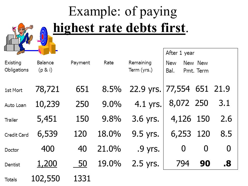 Example: of paying highest rate debts first.