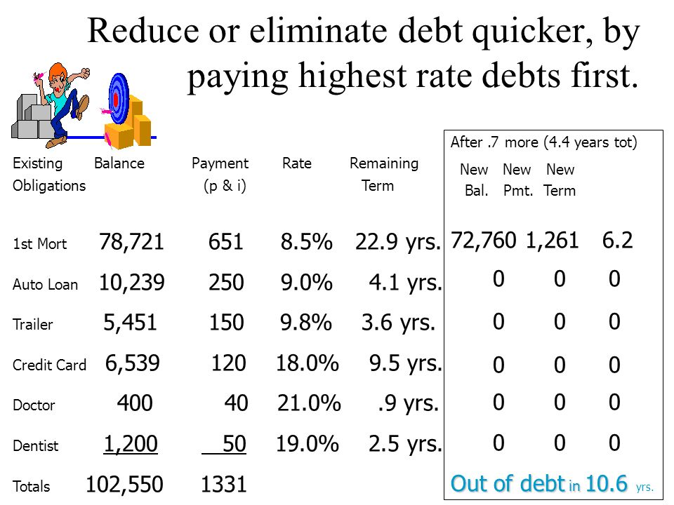 Reduce or eliminate debt quicker, by paying highest rate debts first.