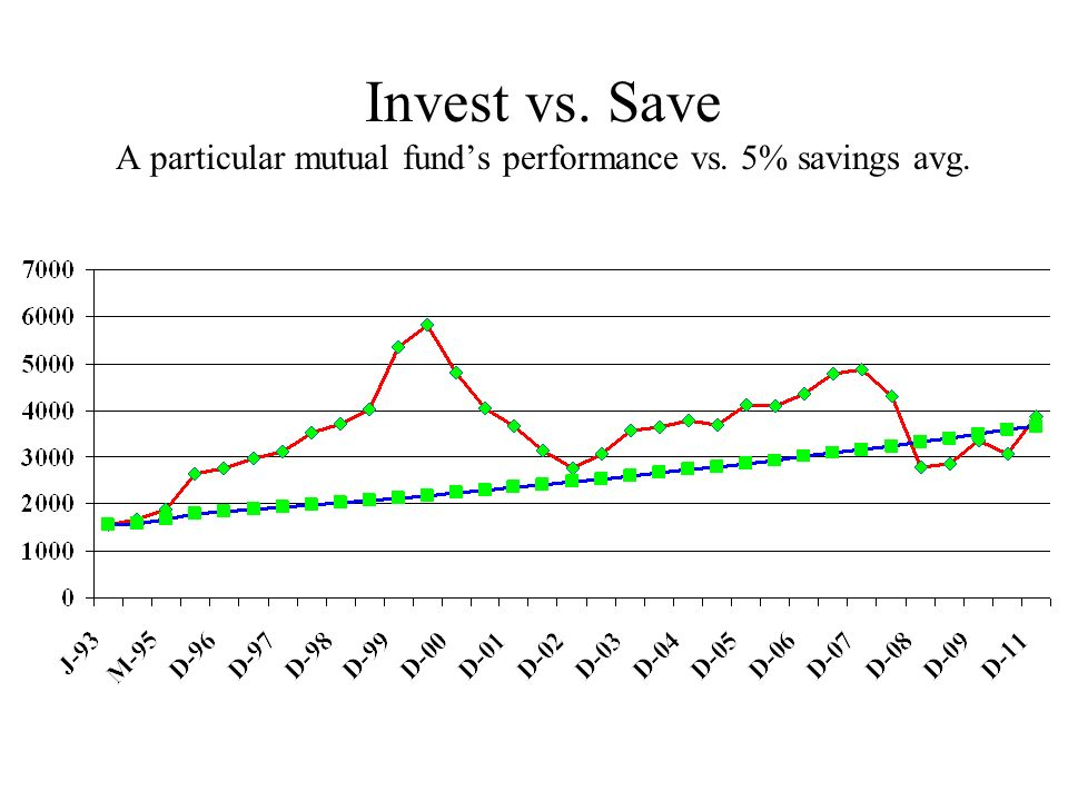 Invest vs. Save A particular mutual fund's performance vs