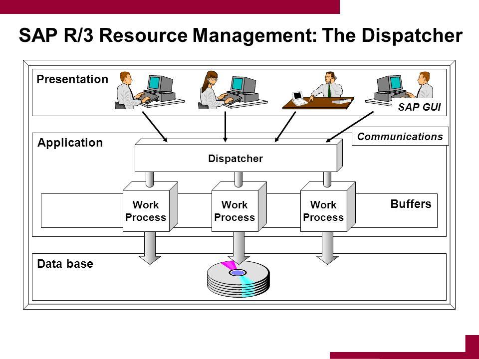 SAP R/3 Resource Management: The Dispatcher