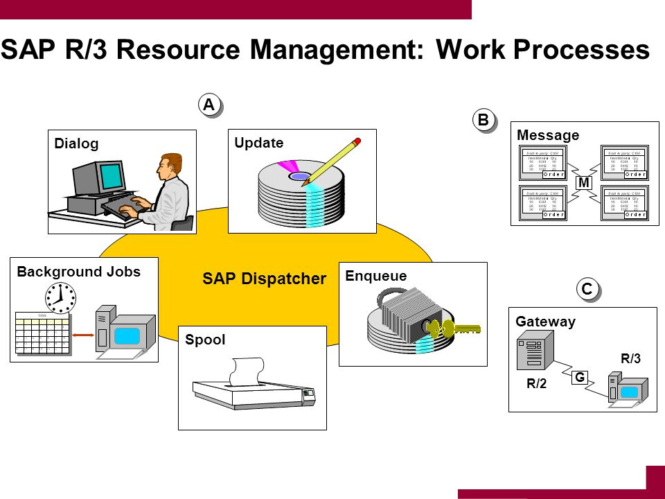 SAP R/3 Resource Management: Work Processes