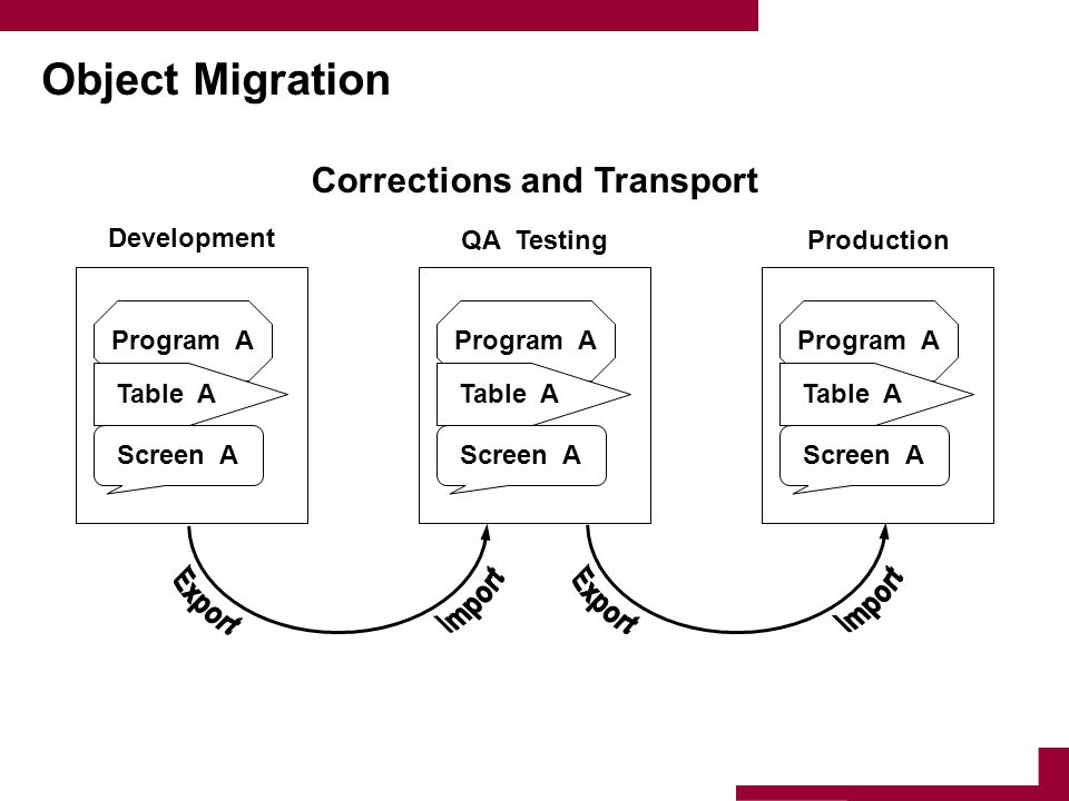 Corrections and Transport