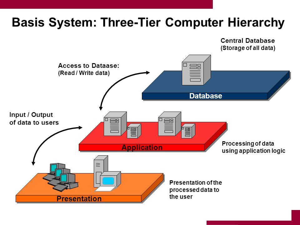 Basis System: Three-Tier Computer Hierarchy
