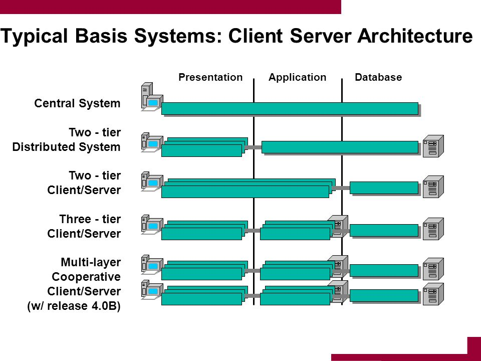 Typical Basis Systems: Client Server Architecture