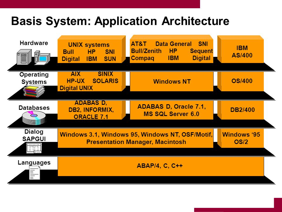 Basis System: Application Architecture