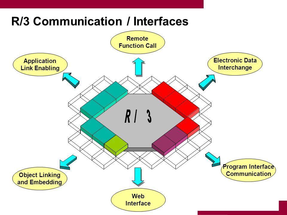 R/3 Communication / Interfaces